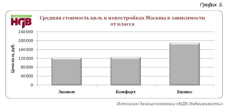 Цена квадратногометра новостройки в Москве