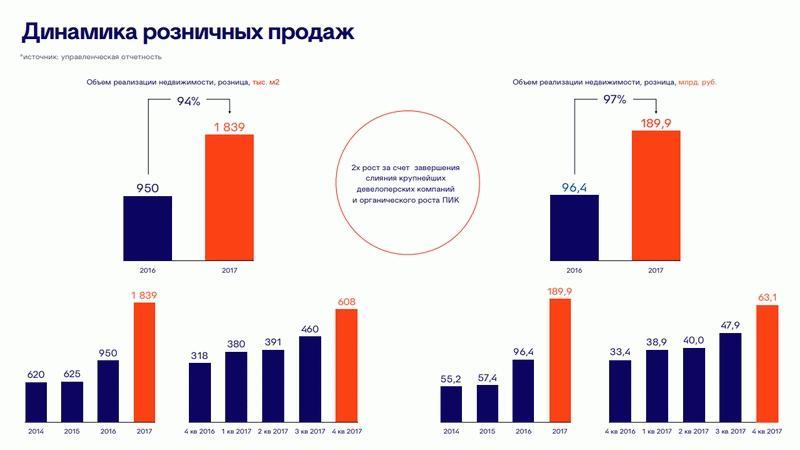"""Динамика розничных продаж ГК """"ПИК"""""""