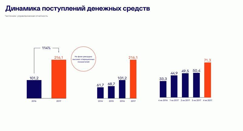 Динамика поступления денежных средств компании ПИК