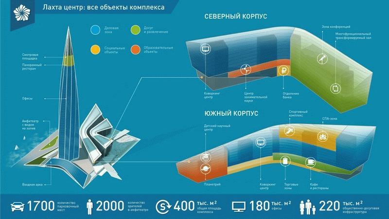 Объекты комплекса Лахта-центр