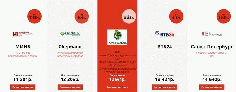 Ипотечные программы покупки квартир в ЖК «Две Столицы» Санкт-Петербурга