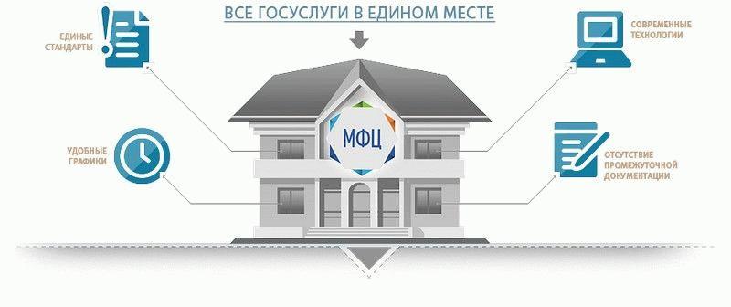 Подача документов на регистрацию недвижимости в МФЦ