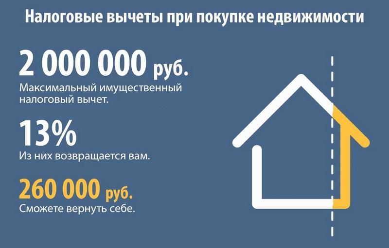Имущественный вычет при покупке жилья