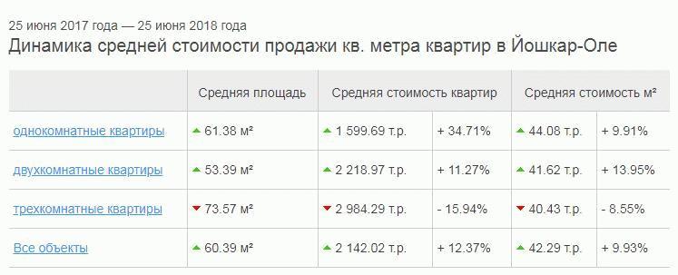 Динамика стоимости жилья