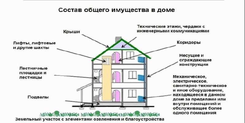 состав общего имущества МКД