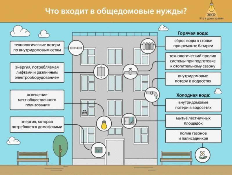 мероприятия по содержанию общедомовой собственности