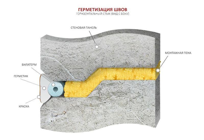 Как выглядит отремонтированный шов в разрезе