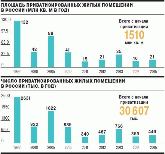 статистика приватизации
