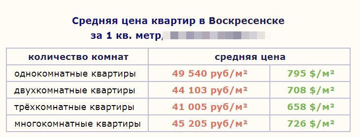 Цена за кв. метр