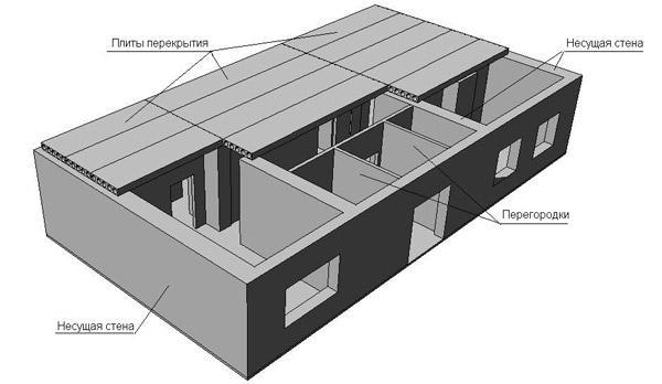 Стандартное расположение несущих стен в панельном доме