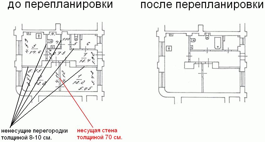 Правильная перепланировка квартиры