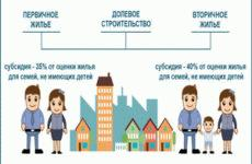 Сертификат на улучшение жилищных условий молодым семьям