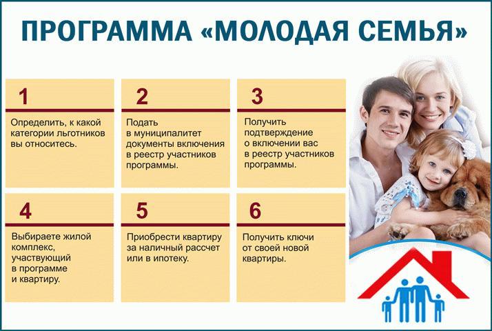 Процедура использования жилищного сертификата