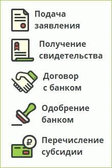 Как получить субсидию по жилищному сертификату