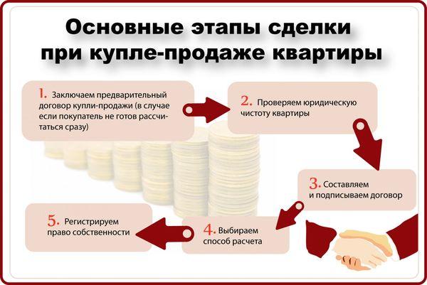 Основные этапы сделки