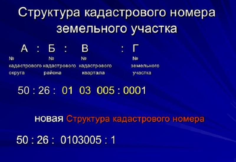 Структура кадастрового номера