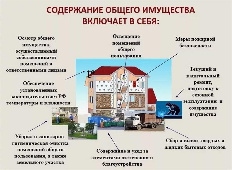 Работы, входящие в статью содержания жилья