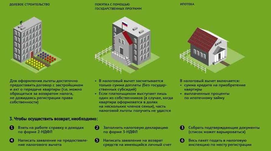 Разные формы приобретения жилья и соответствующая компенсация