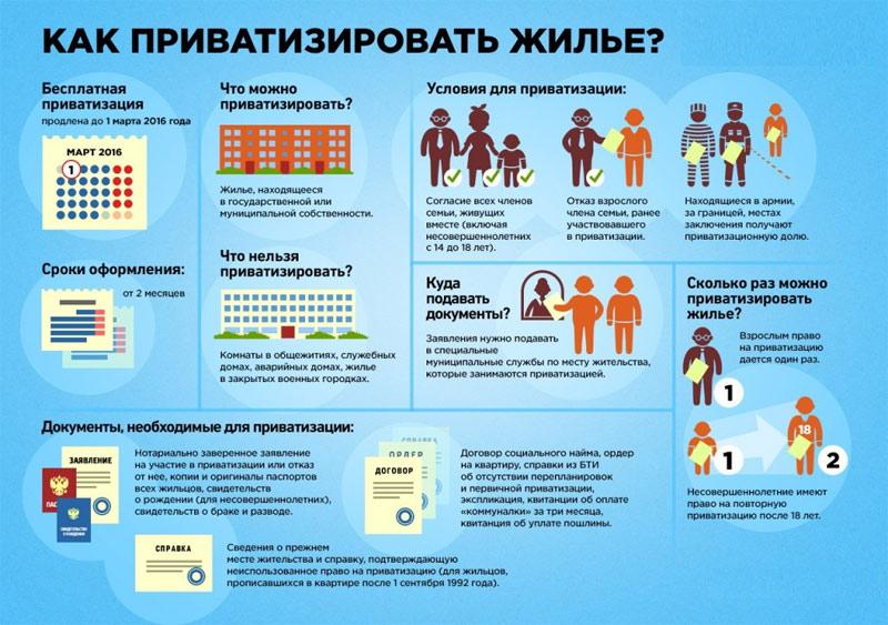 Основные этапы и требования к приватизации