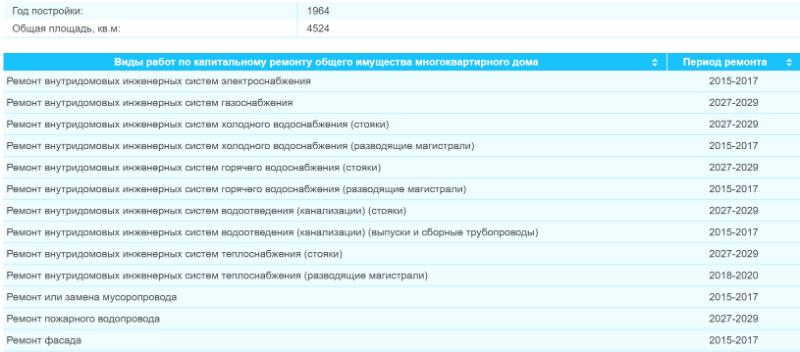 Сведения при поиске информации на сайте региональной программы капремонта в Москве