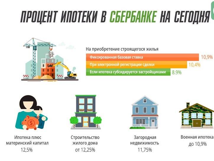 Процентные ставки Сбербанка по ипотеке