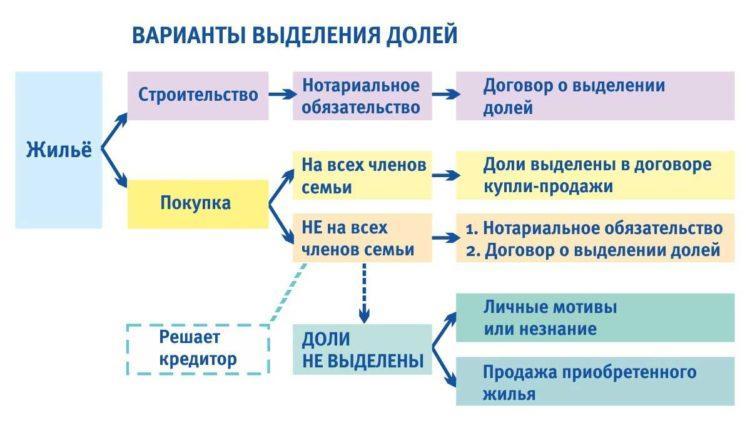 Как распределяются деньги
