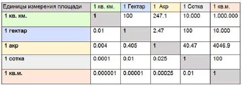 Для самостоятельных расчетов можно использовать школьные таблицы-подсказки