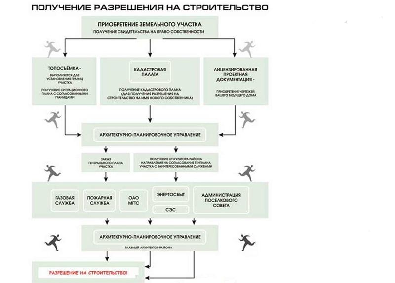 Схема действий заявителя для получения одобрения местных властей