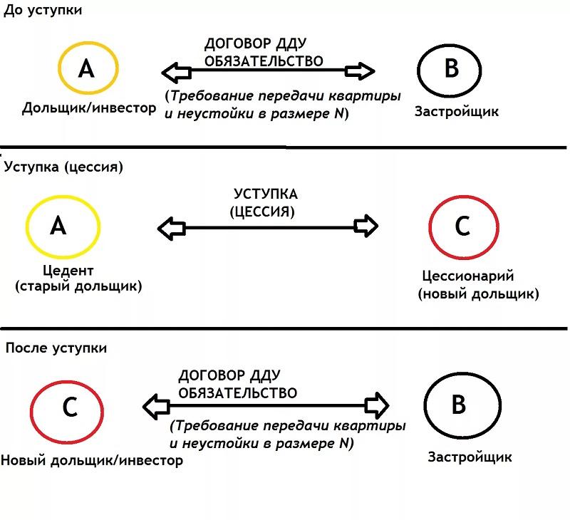 Схема перехода прав и обязанностей по договору цессии