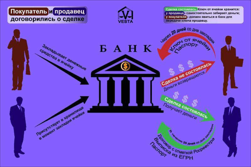 Наглядная схема наличных расчетов через банковскую ячейку