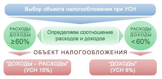Выбор ставки налога при УСН