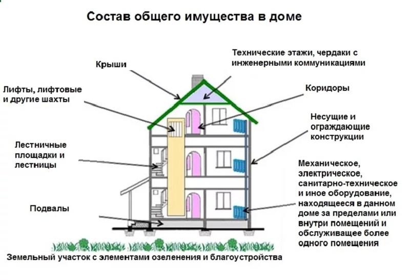 Хозяева квартир ответственны не только за личную жилплощадь, но и общедомовое имущество