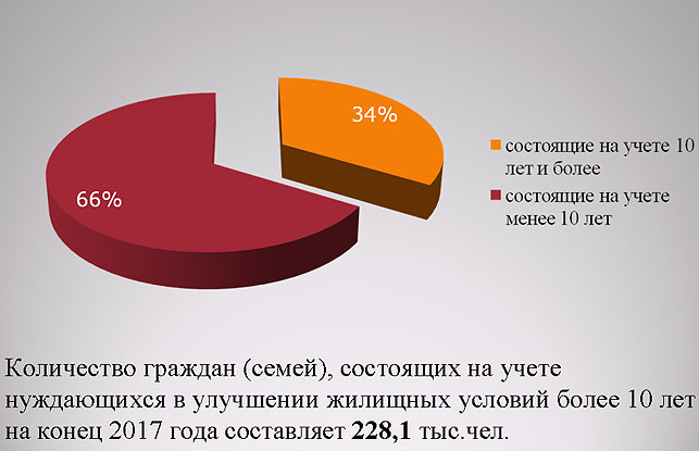 Число граждан РФ, нуждающихся в улучшении жилищных условий