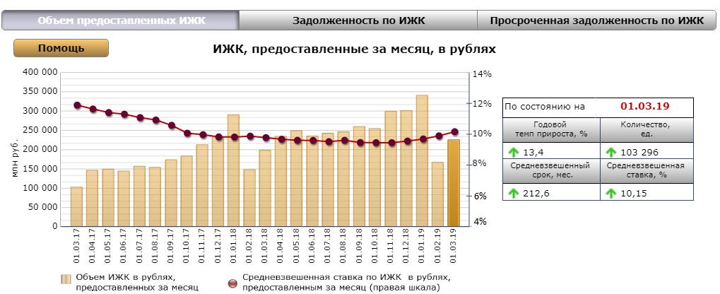 Статистика ЦБ РФ