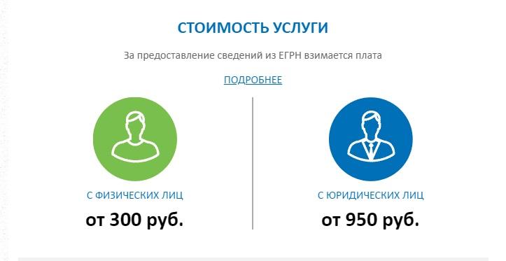Стоимость услуг по заказу выписки из ЕГРН