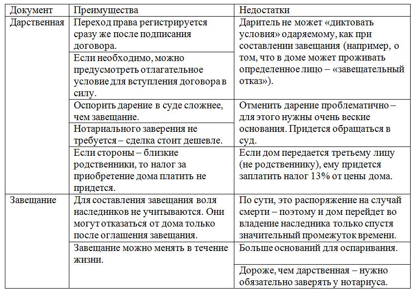 Сравнение дарственной и завещания