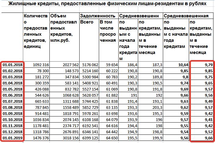 Ставки за 2018-2019 годы