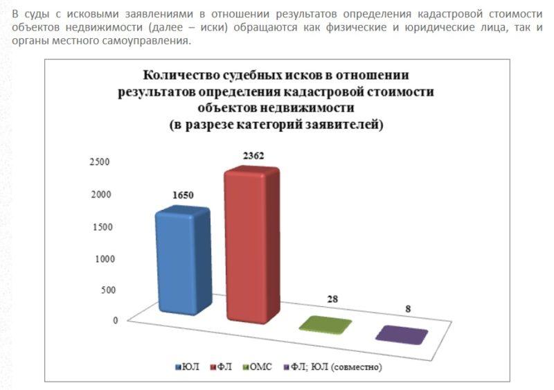 Статистика оп количеству исков о пересмотре кадастровой стоимости в разрезе статуса заявителя