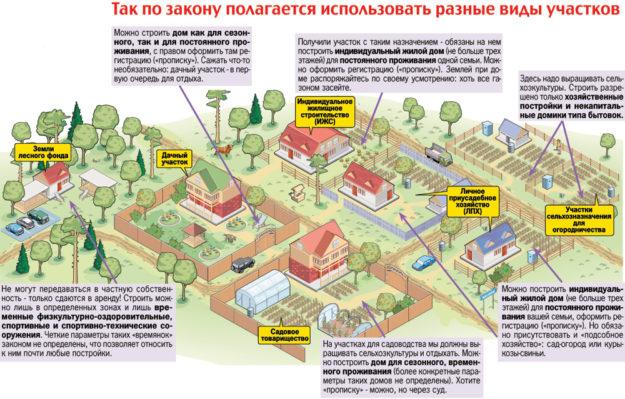 Местные власти определяют ВРИ по территории расположения
