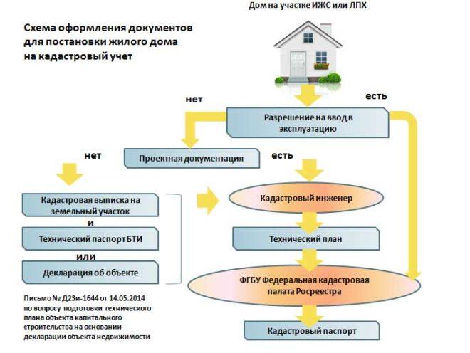 Схема постановки на учет жилого дома