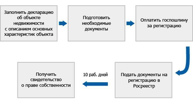 Последовательность действий при регистрации дачи
