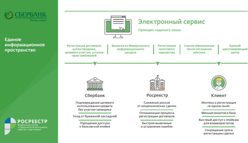 Сервис Сбербанка по регистрации ипотеки