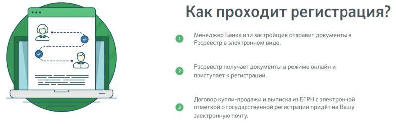 Как происходит электронная регистрация