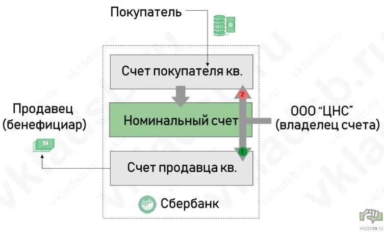 Схема платежей